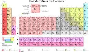 Tableau Periodique Des Elements Wikimini L Encyclopedie Pour Enfants