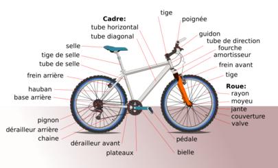 Composants d'une bicyclette moderne