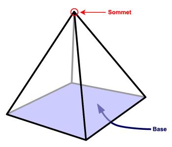 Pyramide régulière à base carrée