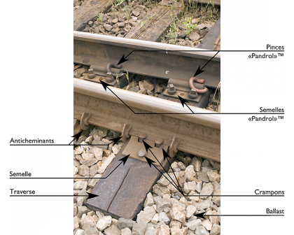 Légende rail Amérique du Nord.png