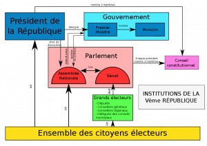 election suffrage universel regime parlementaire